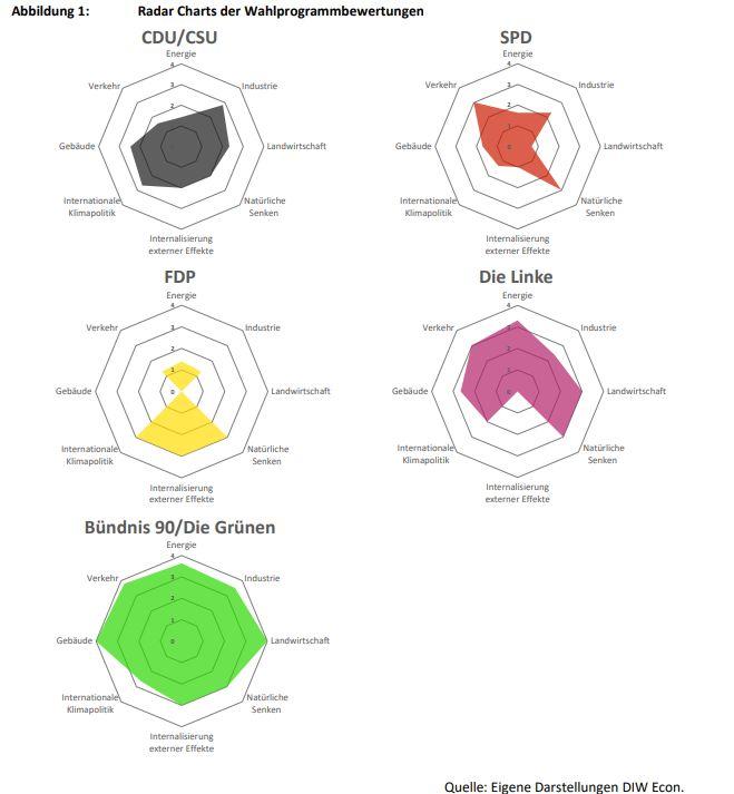 Diagramm der Klimawirksamkeit der Parteiprogramme